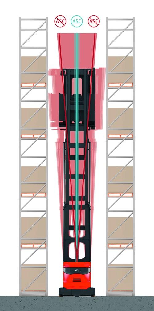System stabilizacji ASC zapobiega poprzecznemu kołysaniu się wózka iutrzymuje ładunek go wbezpiecznej istabilnej pozycji